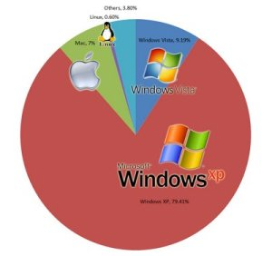 Windows Dominates Market